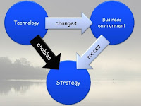 Business Strategy and the environment - Part 1