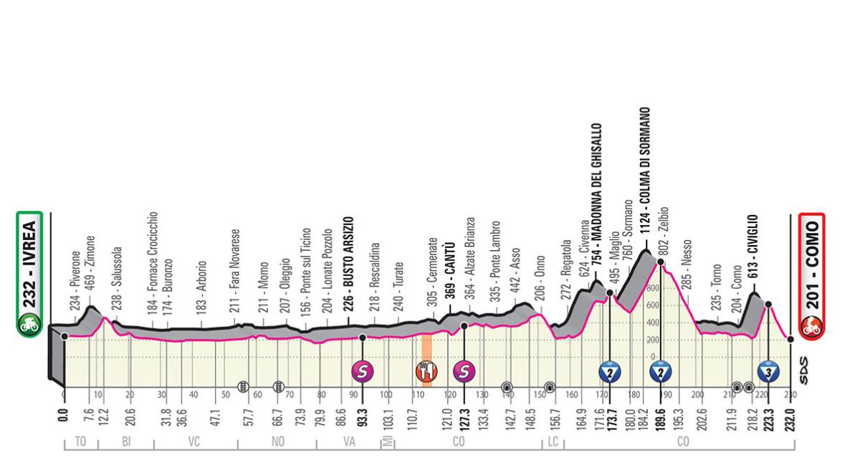 Rojadirecta Diretta Ciclismo 15° Tappa Oggi: Ivrea arrivo Como Streaming su Rai TV | GIRO d'Italia 2019.