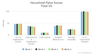 Household Pulse Survey