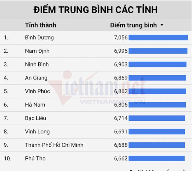 Ninh Bình đứng thứ 3 cả nước về điểm thi THPT, dẫn đầu về điểm GDCD