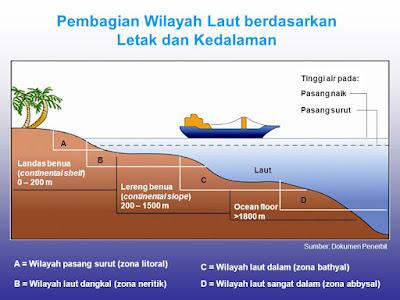Soal geografi : Hidrosfer dan Dampaknya Terhadap Kehidupan