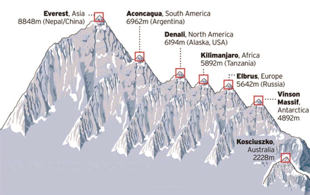 Гора Килиманджаро - одна из семи вершин мира