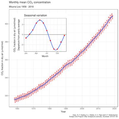 Pengukuran Pemanasan Global