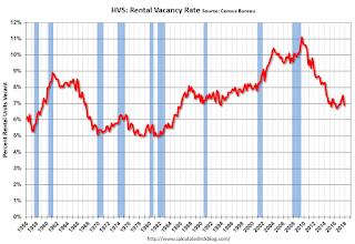 Rental Vacancy Rate