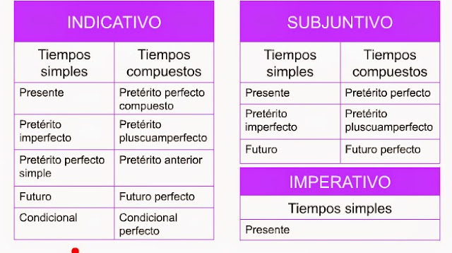 Resultado de imagen de tiempos verbales en español para niños de primaria