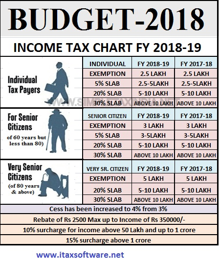 Download Automated Income Tax Arrears Relief Calculator U/s 89(1) with Form 10E from F.Y. 2000-01 to F.Y. 2018-19 With New Tax Changes and Impacts – Budget 2018