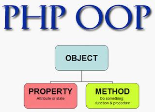 Implementasi Class dalam OOP PHP