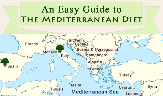 Image: An Easy Guide to the Mediterranean Diet #infographic