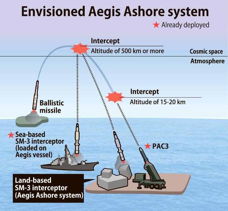 نظام أيجيس المضاد للصواريخ (Aegis Ballistic Missile Defense System) - ميزانية الجيش الأمريكي 2021