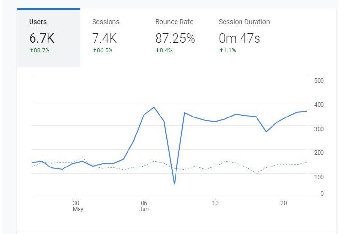How to Use Google Analytics Insights to Improve your SEO