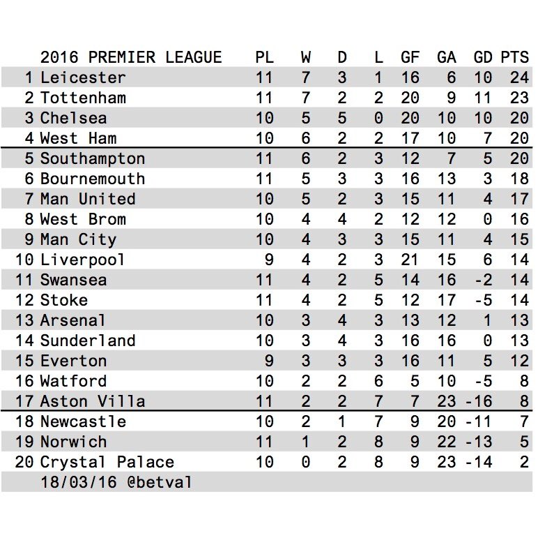 Betval premier league 2016 table for 1 league table