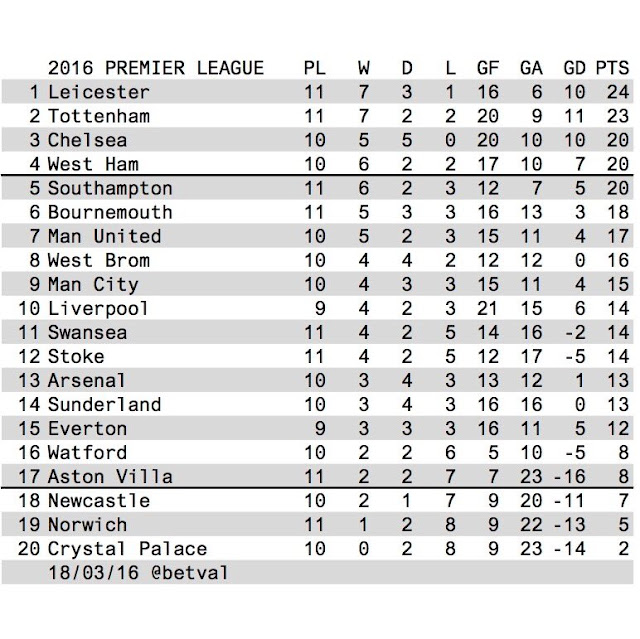 Betval premier league 2016 table for League table 2016