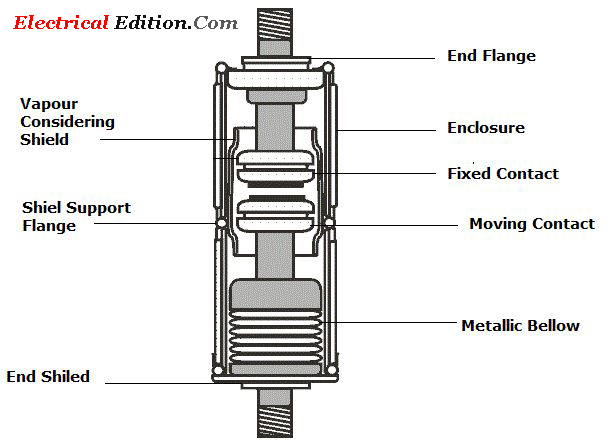 Vacuum circuit breaker vcb principle construction and