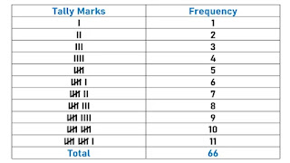 Tally Marks for TVU count