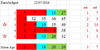 euro jackpot numbers