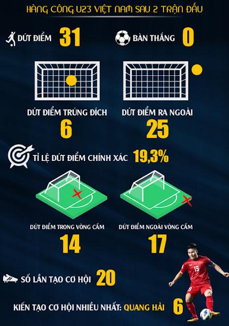 Thống kê báo động về hàng công của U23 Việt Nam 2