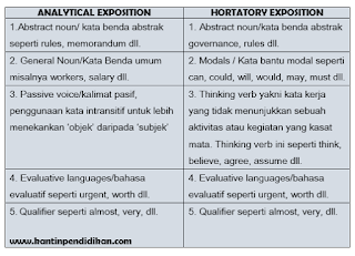 language features analytical vs hortatory exposition