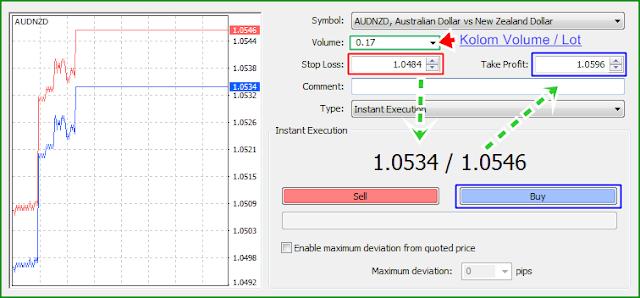 Contoh Mudah Penggunaan dan Seting SL / TP pada Platform Trading Forex