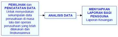 Bidang-Bidang Spesialisasi Akuntansi (Akuntansi Keuangan, Biaya, Manajemen, Pemeriksaan, Perpajakan dan Anggaran)