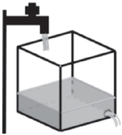 A figura representa a situação descrita logo após a torneira ter sido aberta