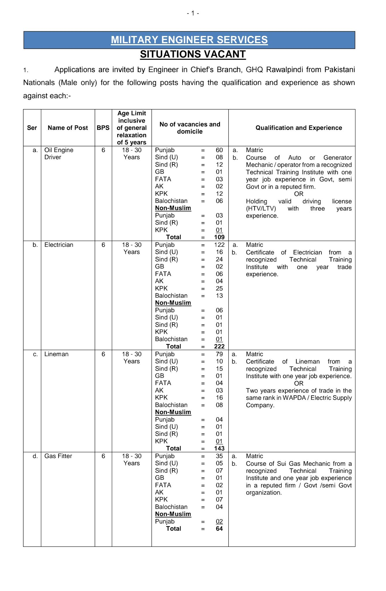 1444 Posts in Military Engineer Services MES Jobs 2021