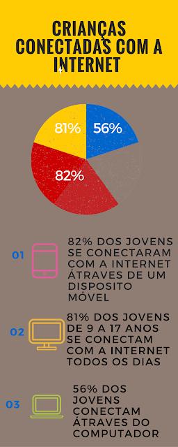 Porcentagem de crianças conectadas na internet