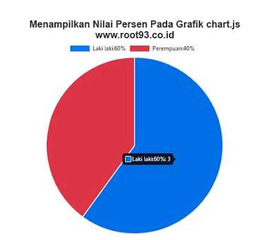 Menampilkan Data Persen di Dalam Chart.js - blog root93