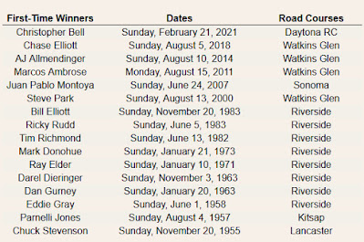 First #NASCAR Cup Series career victory on a road course.