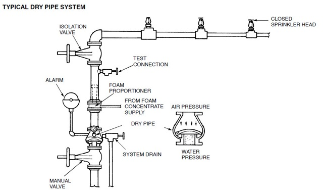 Mep Site Types Of Fire Sprinkler Systems