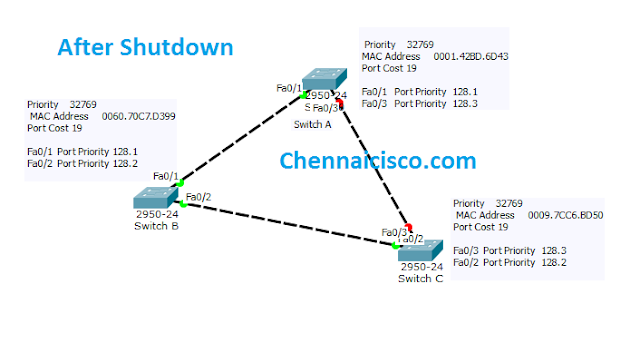 How Spanning Tree Protocol (STP) works in Packet Tracer Topology