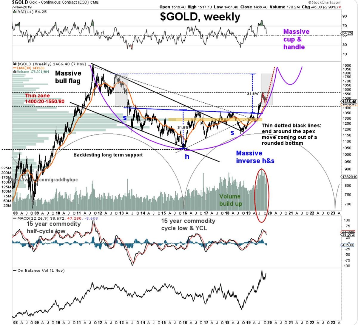 국제 금 시세 전망 : 완벽한 컵손잡이 패턴, 1800 달러까지 상승 예상