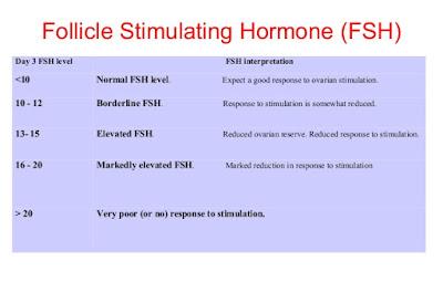 Level Hormon FSH