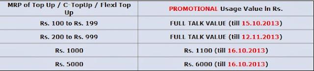 BSNL, Full Talk Value, Full Talk Time, Extra Talk Time, Prepaid