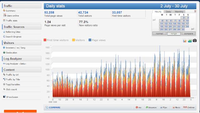 Pengunjung blog 98 % dari pencarian Google 2 % Sosial media, dengan 1000 - 1500 Visitor / hari. berikut screen shot pengunjung selama 30 Hari terakhir.
