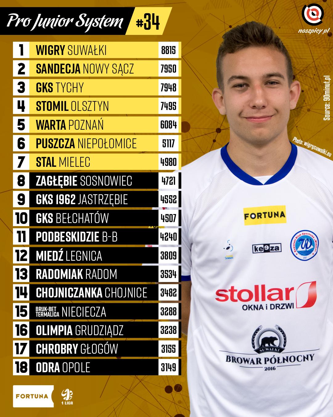 Punktacja Pro Junior System po 34. kolejce Fortuna 1 Ligi 2019/20<br><br>Źródło: Opracowanie własne na podstawie 90minut.pl<br><br>fot. Wigry Suwałki / wigrysuwalki.eu<br><br>graf. Bartosz Urban