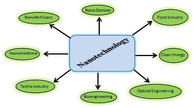 Nanotechnology: Concept and Applications of Nanotechnology