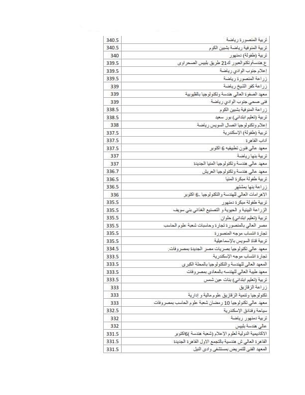 رسميا رابط نتيجة تنسيق المرحلة الثانية للقبول في الجامعات 2019 2020 من خلال بوابة الحكومة المصرية كلمة دوت أورج