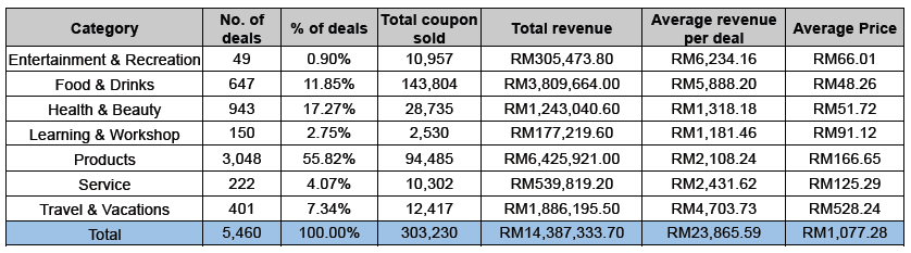 Performance by category of deal sites in Malaysia (February 2014)