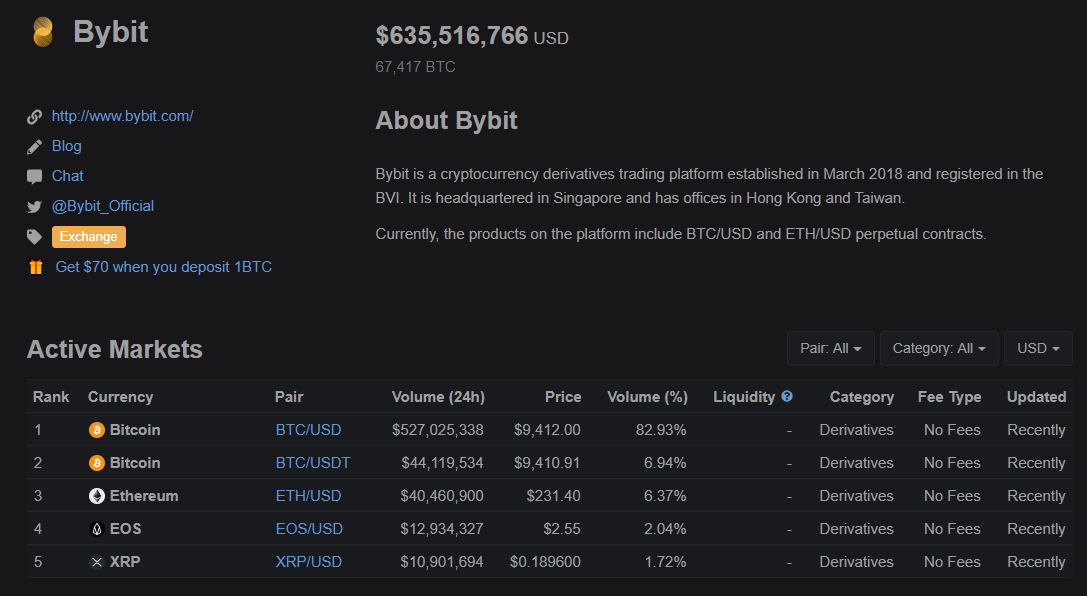 Bybit Review- How To Trade BTC, ETH, XRP, EOS With USD