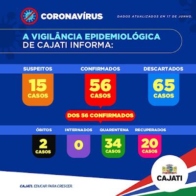 Cajati soma 56 casos positivos, 20 recuperados e 02 mortes por Coronavirus - Covid-19