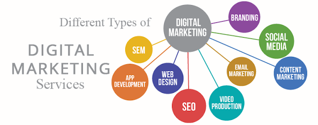 Significance of Digital Marketing in the Modern World