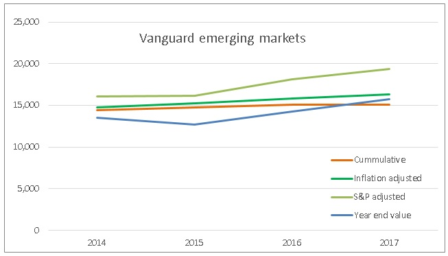 Financial independence investment performance review - Vanguard emerging markets ETF