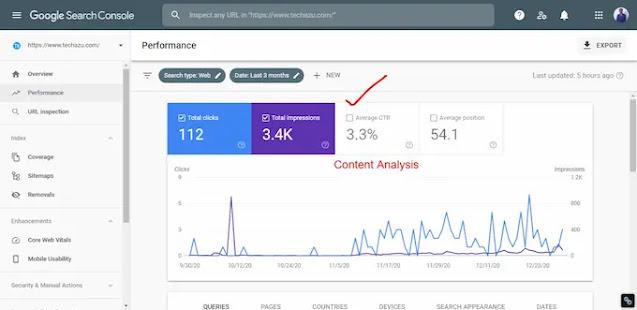 Content analysis techazu