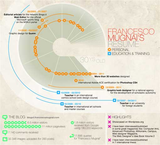 20 excelentes infografias de curriculum vitae ejemplos