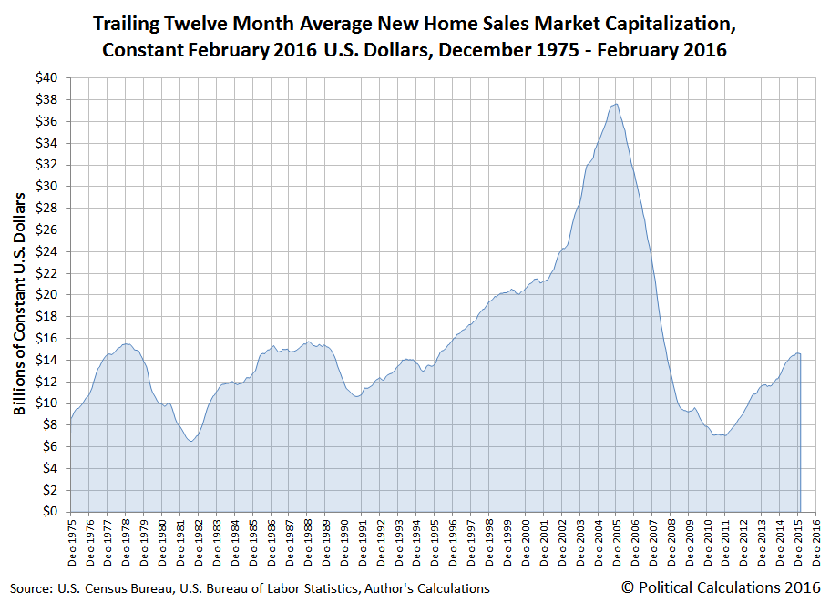 Trailing Twelve Month Average New Home Sales Market Capitalization, Constant February 2016 U.S. Dollars, December 1975 - February 2016