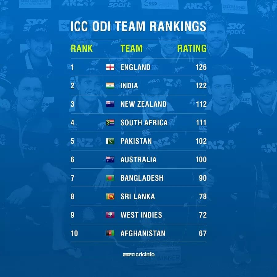 Odi And Test Ranking
