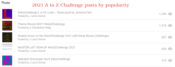 #atozchallenge 2021 most popular posts