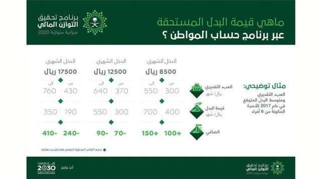 برنامج حساب المواطن السعودي 1439 موعد صرف أول بدل والفئات المستحقة للدعم المادي وطريقة احتسابه