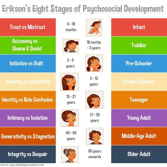 Several Development in Psychosocial Progress