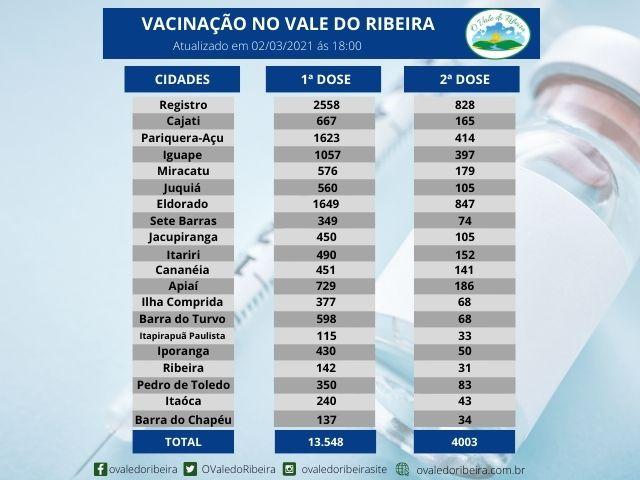 Vacinação da região do Vale do Ribeira - 02/03